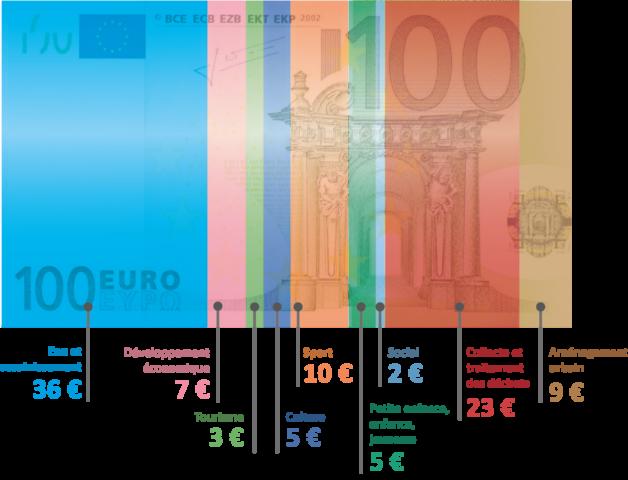 Répartition du budget 2020
