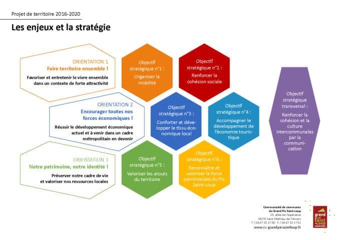 Enjeux et stratégie (Cliquer pour agrandir)