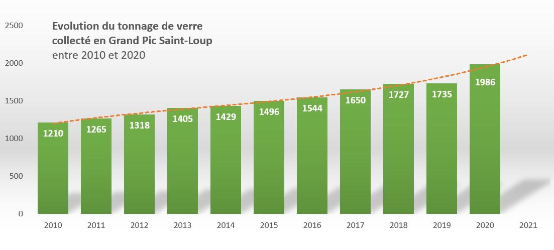 Evolution du tonnage de verre collecté entre 2010 et 2020 en Grand Pic Saint-Loup