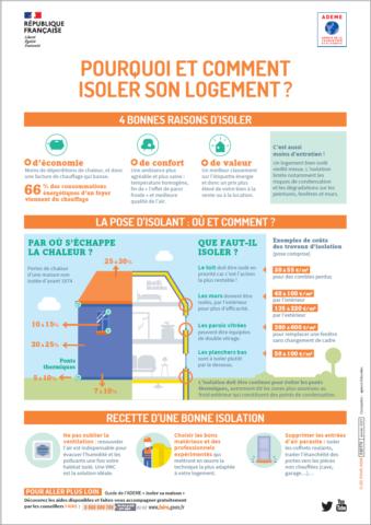 """Infographie """"Pourquoi et comment isoler son logement ?"""""""